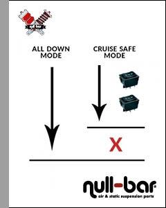 EPL-Kit (Cruise-Safe 2.0) für achsweise Ansteuerung und Antiwank-Systeme
